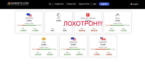 Markets.com - отзывы проекте