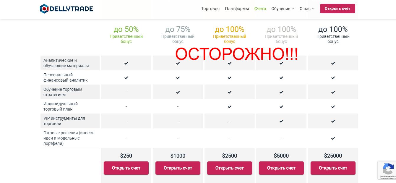 Реальные отзывы о DellyTrade - торговая платформа dellytrade.com