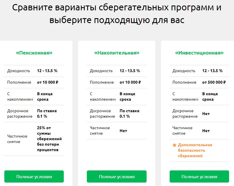 КПК «Московский Финансовый Центр» тарифы